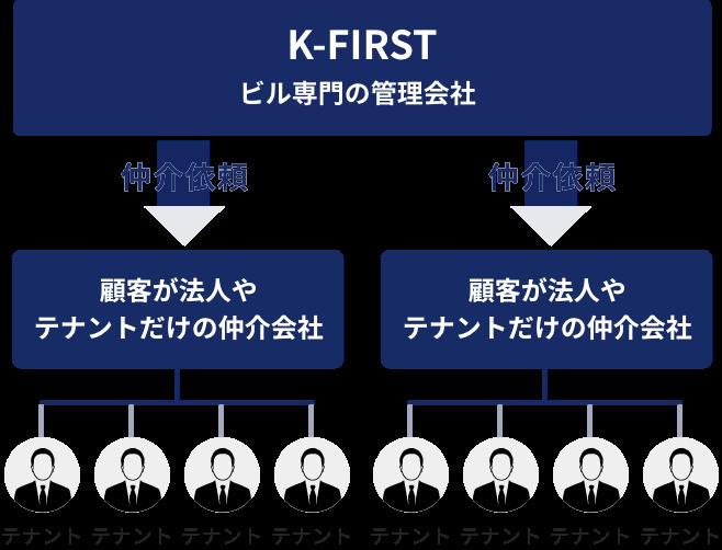 K-FIRSTのリーシングの仕組み