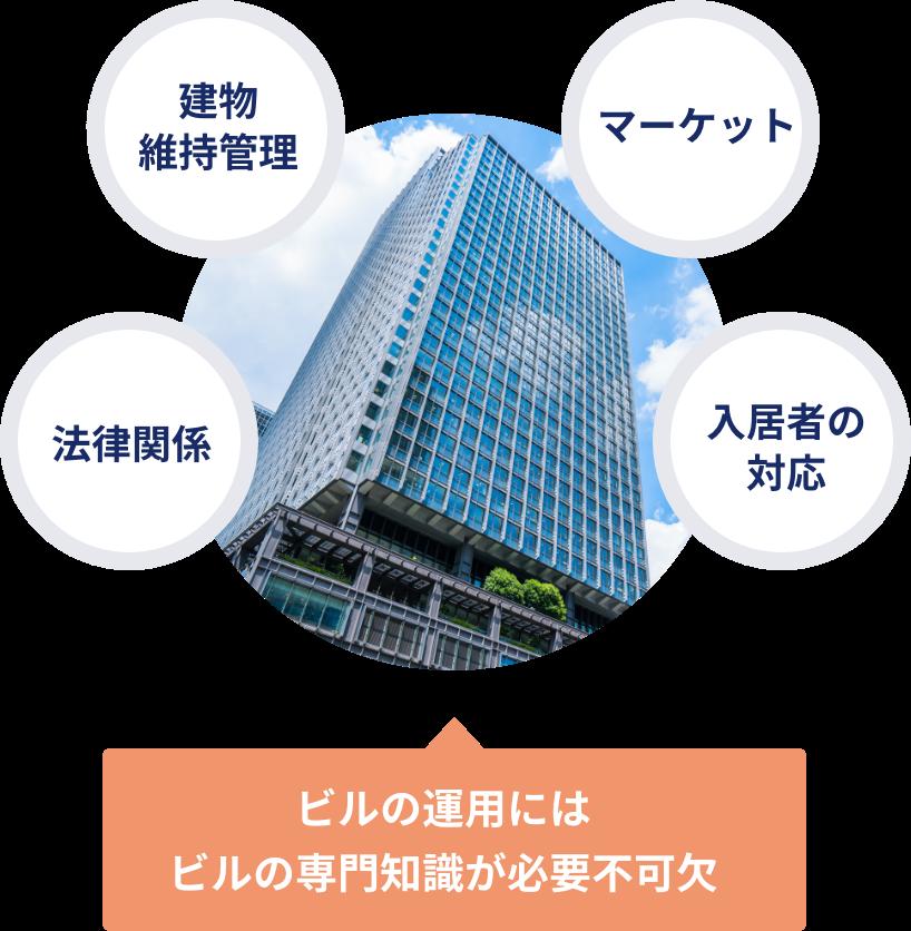 ビルの運用にはビルの専門知識が必要不可欠